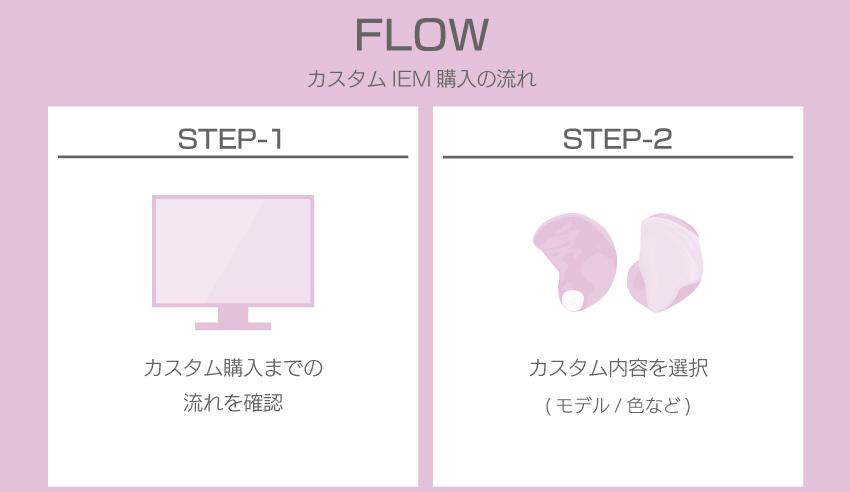 FLOW カスタム購入までの流れを確認 内容を選択