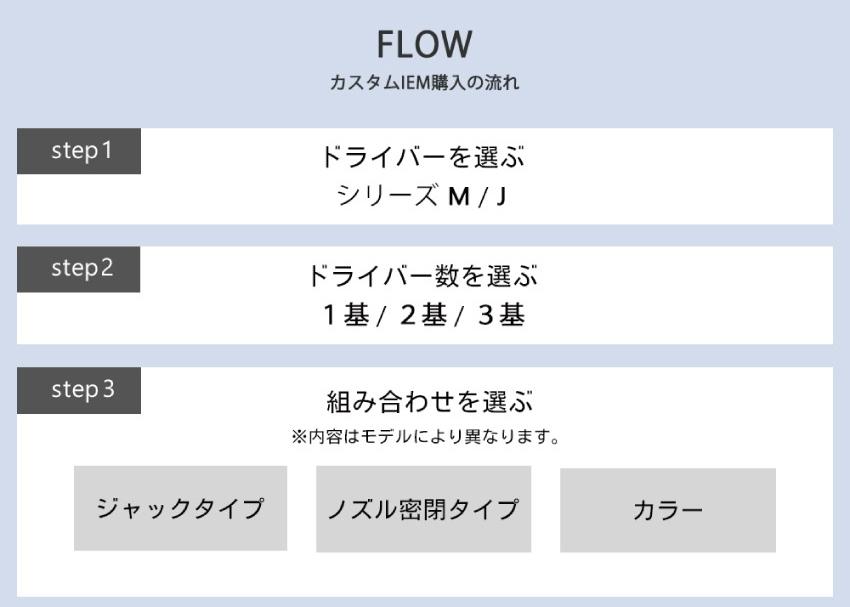 FLOW フルカスタムIEM購入のながれ