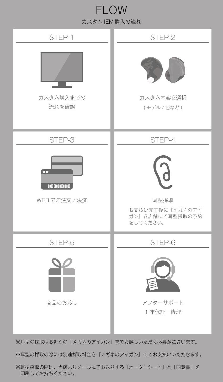 FLOW カスタム購入までの流れを確認 内容を選択 WEBでご注文・決済 耳型採取 商品お渡し アフターサポート 耳型採取についての詳細
