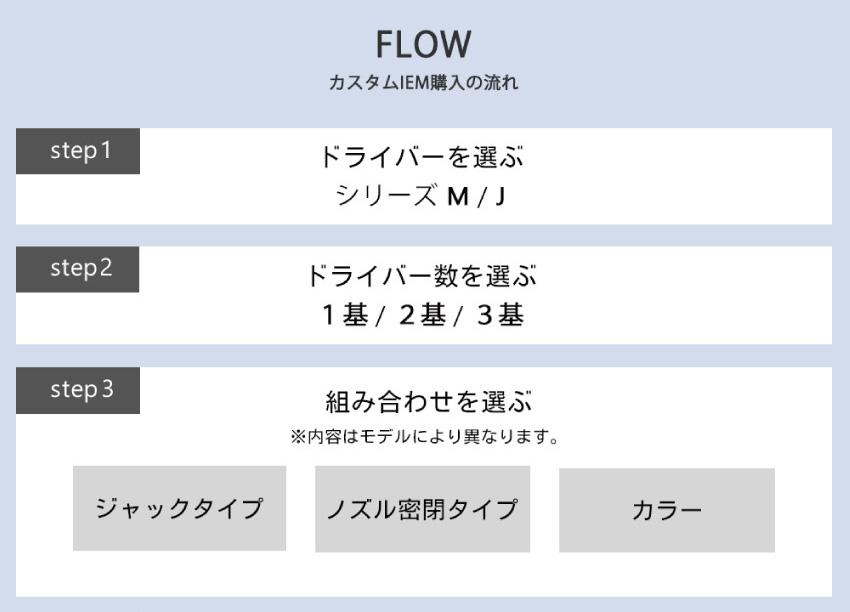 FLOW カスタムIEM購入の流れ