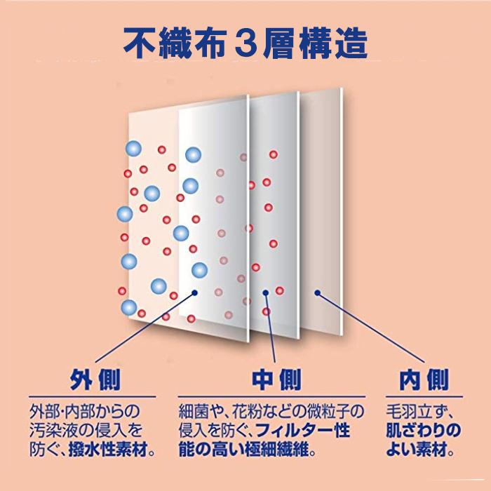 不織布3層構造で広げない、通さない